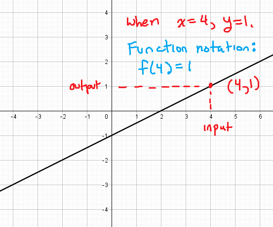 Writing A Function Rule Worksheet Fresh Function Notation and Evaluating Functions Mathbootcamps