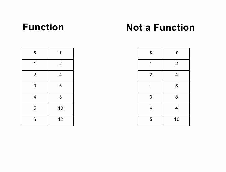 Writing A Function Rule Worksheet Fresh Function Vs Not Function