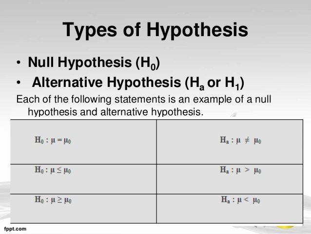 Writing A Hypothesis Worksheet Inspirational Null Hypothesis Example Alisen Berde