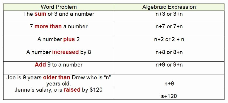 Writing Algebraic Expressions Worksheet Beautiful Translating Algebra Expressions