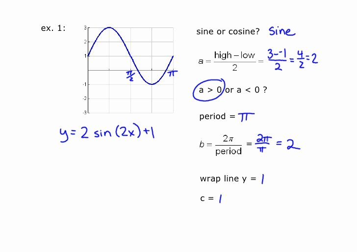 Writing Equations From Graphs Worksheet Elegant Writing Equations Of Trig Graphs
