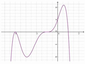 Writing Equations From Graphs Worksheet Lovely Writing Equations for Polynomial and Rational Functions
