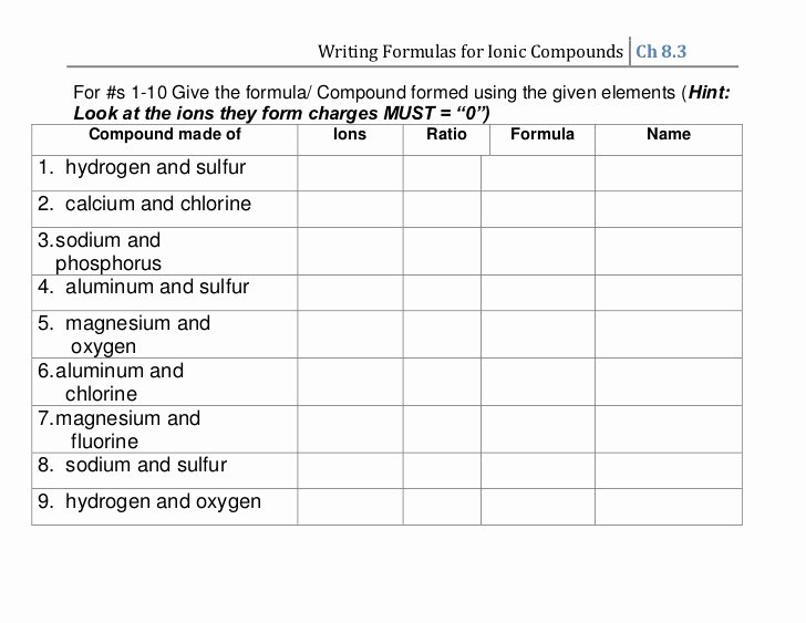 Writing Ionic formulas Worksheet Best Of Writing Ionic formulas 1 26 11