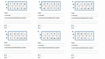Writing Linear Equations Worksheet Answers New Finding Slope From Tables Writing Linear Equations by Pi