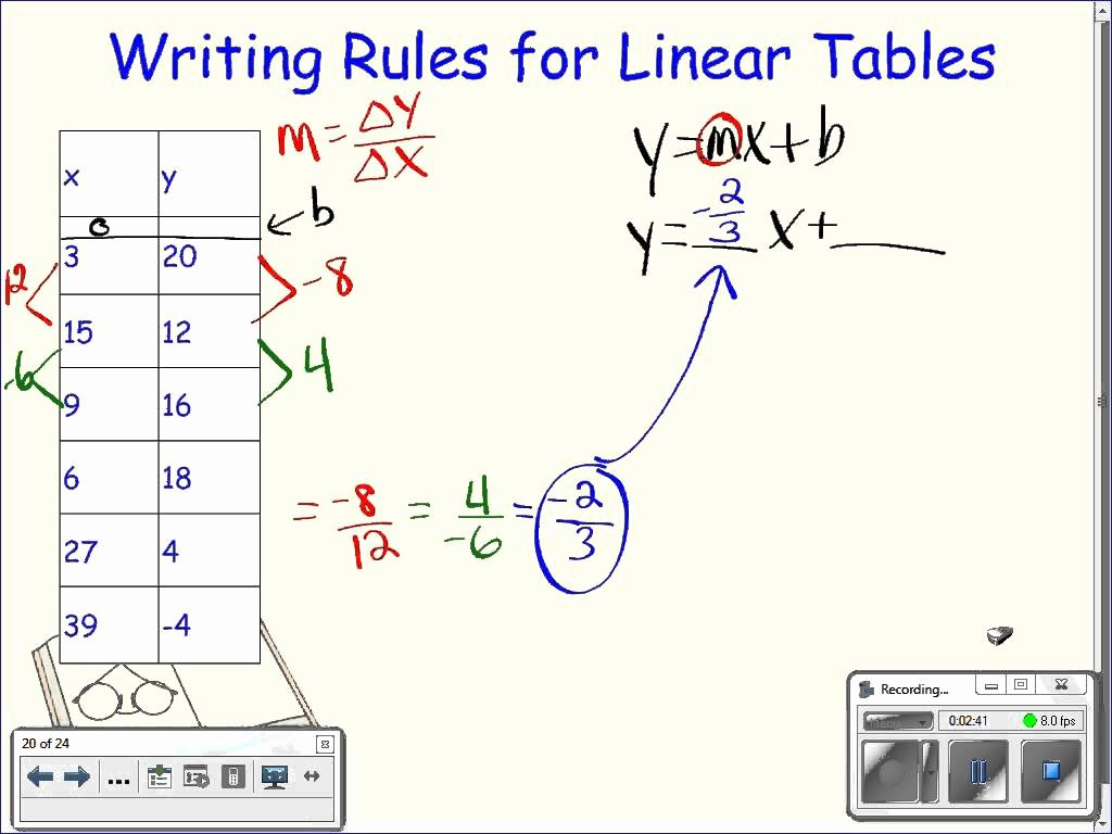 Writing Linear Equations Worksheet New Linear Equation Table Worksheet